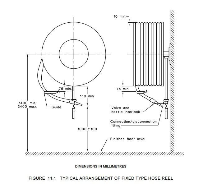 fire hose reel testing